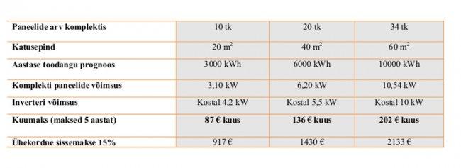 9972044df13 Päikeseenergia ei ole kunagi olnud käega katsutavam | Kodus.ee