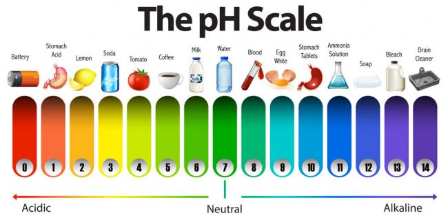 pH skaala happelisest aluseliseni